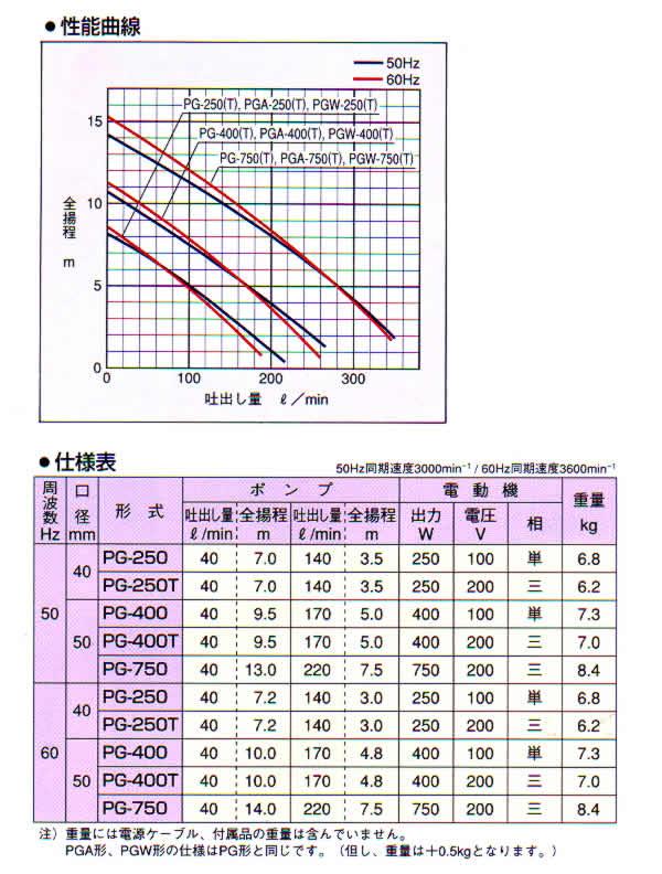寺田ポンプ 汚水用水中ポンプ PG-400