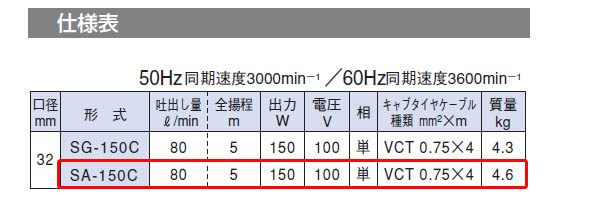 寺田ポンプ 汚水用水中ポンプ SA-150C 自動運転