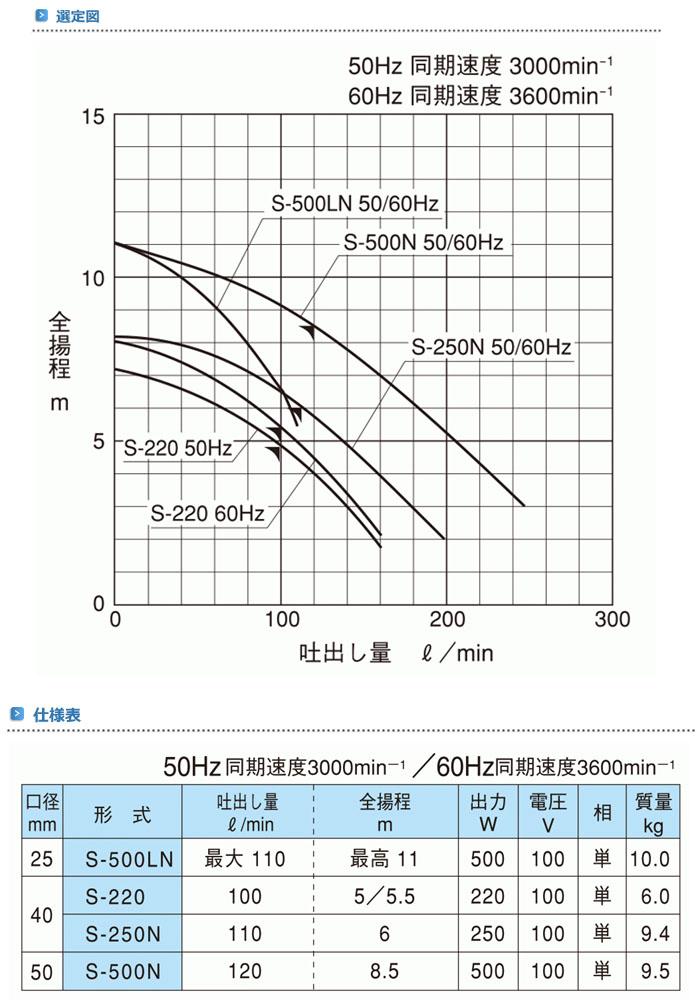 寺田ポンプ 汚水用水中ポンプ S-250N