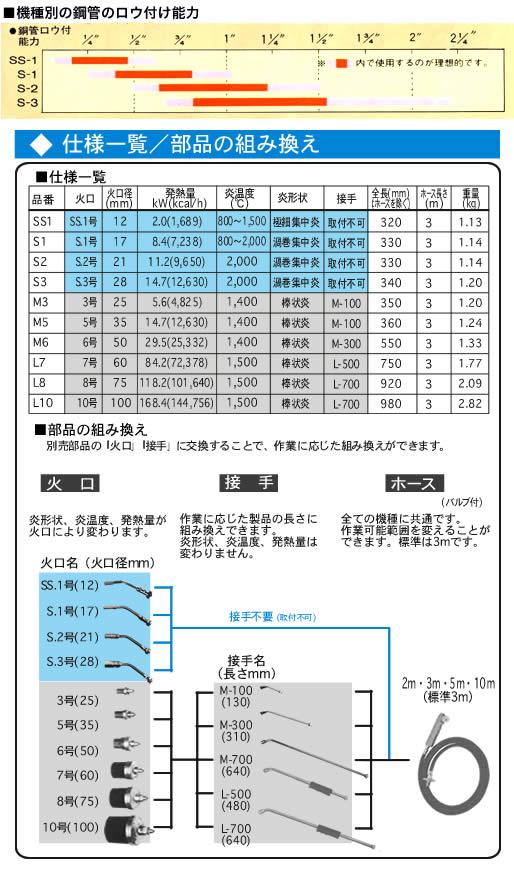 新富士バーナー プロパンバーナー SS-1