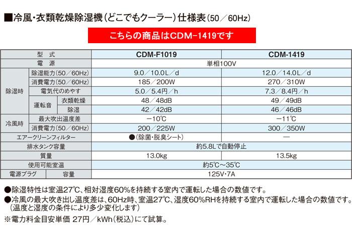 CORONA(コロナ) 冷風・衣類乾燥除湿機 CDM-1418(W) クールホワイト