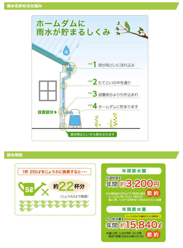 コダマ樹脂工業 雨水利用タンク ホームダム RWT-110 グリーン【受注生産品】