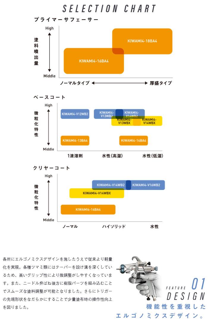 アネスト岩田 自動車補修専用スプレーガン KIWAMI4 センターカップ 重力式(ノズル口径φ1.3mm) KIWAMI4-13BA4