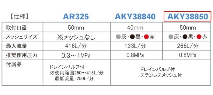 サンホープ サイクロン式サンドフィルター 50mm AKY38850 かん水用 ろ過器