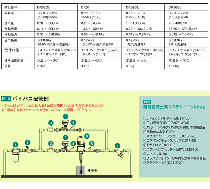 サンホープ 液肥混入器 ドサトロン DR07 養液栽培