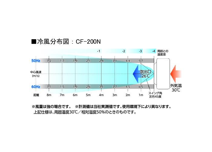日動工業 気化式小型冷風機 クールファン CF-200N 50Hz・60Hz兼用 CF-200N
