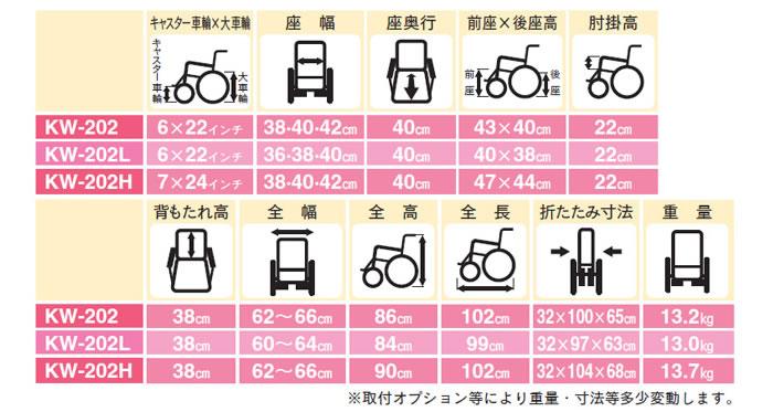 【片山車椅子製作所】セレクトチェアー KW-202シリーズ
