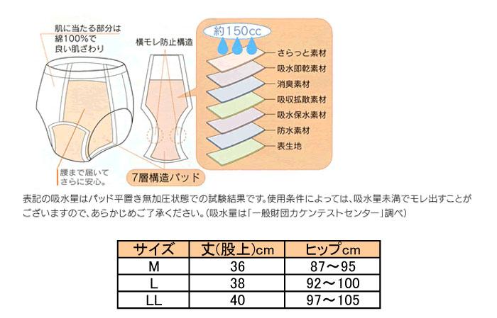 ニシキ 婦人用失禁パンツ 安心腰ゴムショーツ150 吸水量150cc