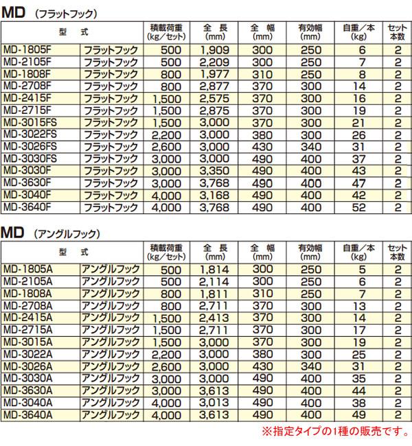 アルコック(鳥居金属興業) ミニ建機用 アルミブリッジ ミニロード MD-3040F(1セット2本) フラットフック