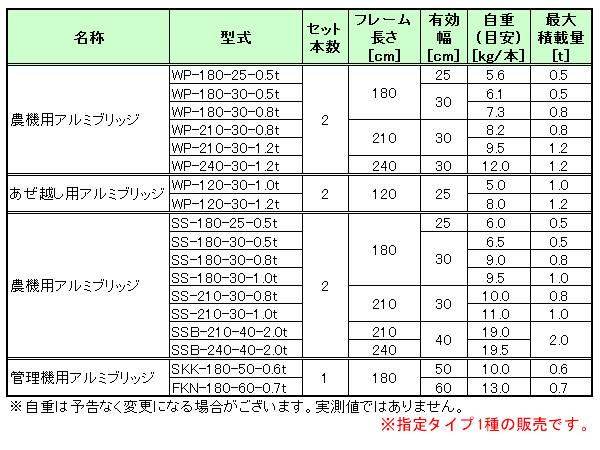 昭和ブリッジ 農機用アルミブリッジ WP-180-30-0.5t(1セット2本) 長さ180cm×幅30cm 0.5t【個人法人別運賃】