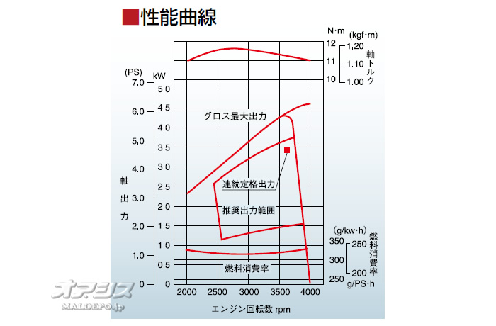 三菱重工メイキエンジン(MITSUBISHI/ミツビシメイキ) 4ストローク OHVガソリンエンジン GB181LN-100 181cc 1/2カム軸減速式 セル無し