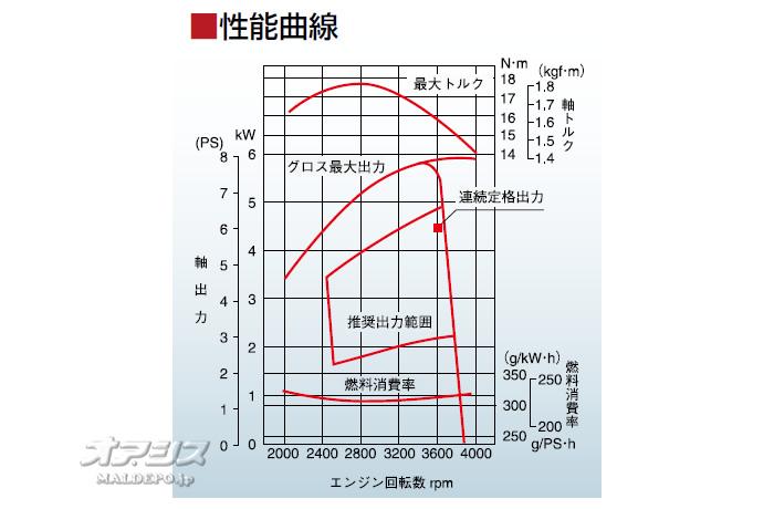 三菱重工メイキエンジン(MITSUBISHI/ミツビシメイキ) 4ストローク OHVガソリンエンジン GB290LN-100 296cc 1/2カム軸減速式 セル無し
