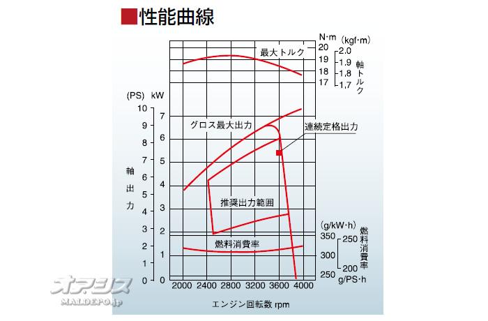 三菱重工メイキエンジン(MITSUBISHI/ミツビシメイキ) 4ストローク OHVガソリンエンジン GB300LN-100 296cc 1/2カム軸減速式 セル無し