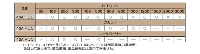 スイコー SLTタンク・スカット・ホームローリー向け 取り付けバルブセット(ジョイント・ニップル・バルブ) 40A